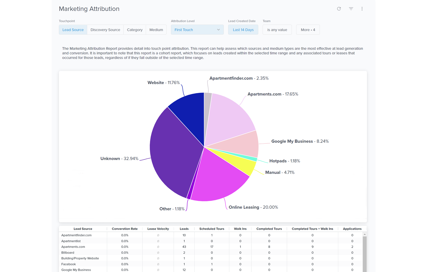 reporting feature of CRM product from Funnel